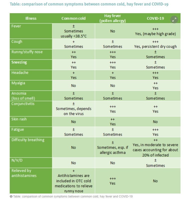 Tabel comparativ al simptomelor pentru alergie COVID 19 / Sursa: ECDC