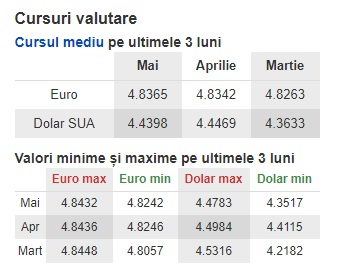 Curs valutar BNR 16 iunie