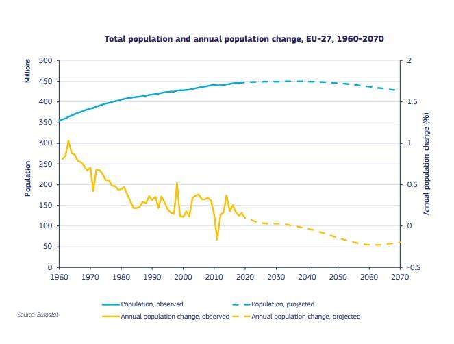 PREVIZIUNI SUMBRE. Demografia Europei, în declin! România, pe lista statelor UE cu scădere constantă a populației în următorii 50 de ani - DOCUMENT