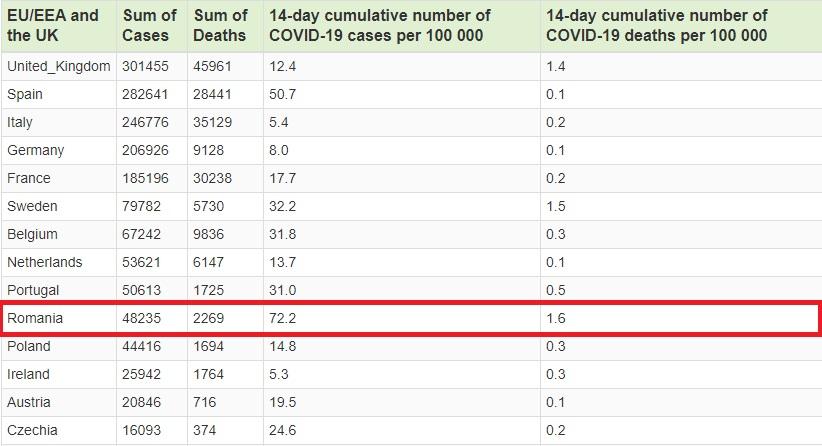 România, locul 1 în UE în topul deceselor cauzate de SARS-CoV-2 și pe locul 2 la numărul de infectări la suta de mii de locuitori
