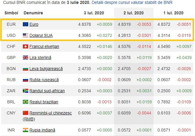 CURS VALUTAR. Leul, în depreciere față de euro! Ce suprize rezervă ziua de sâmbătă