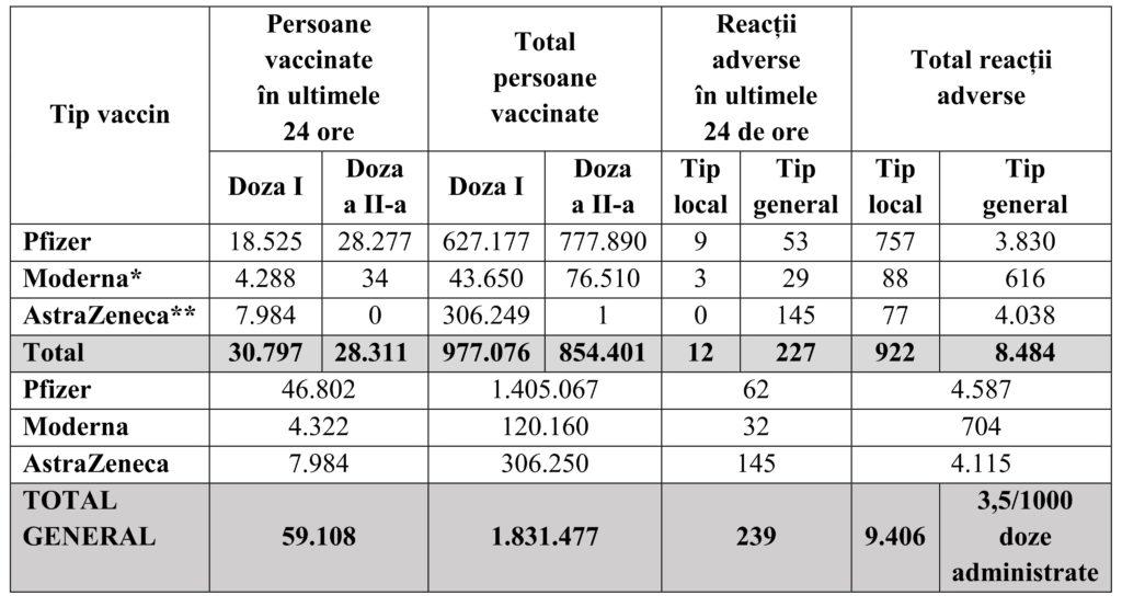 Campania de vaccinare împotriva COVID-19. Aproape 60.000 de români au fost imunizați în ultimele 24 de ore