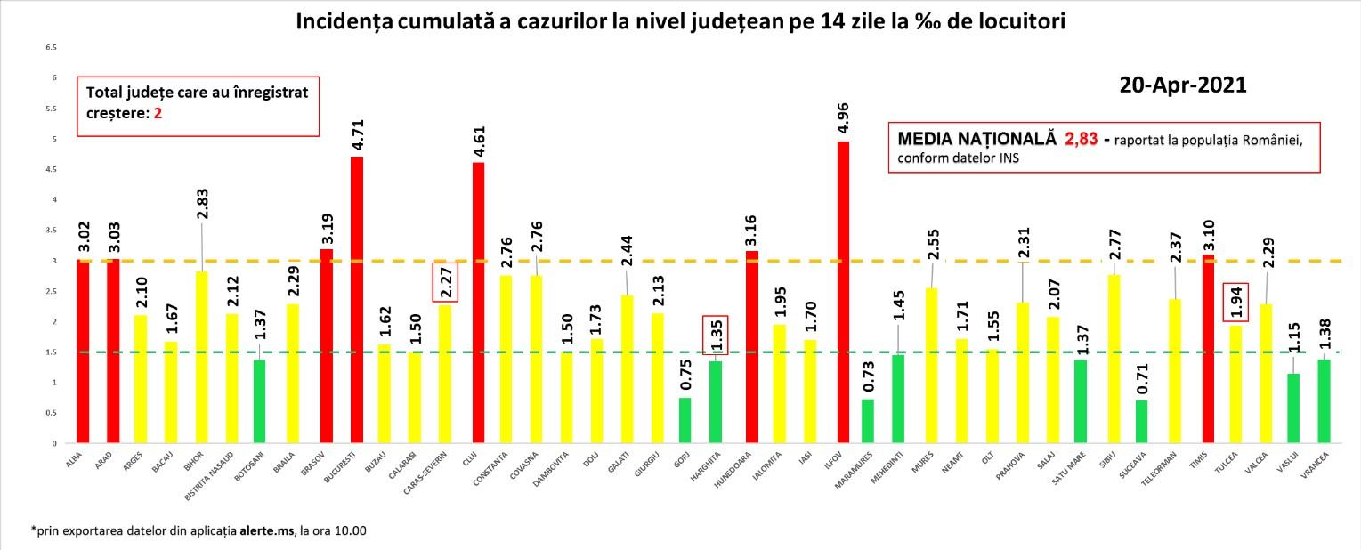 Coronavirus în România. Rata de infectare cu SARS-CoV-2 pe țară a scăzut! / Incidența cazurilor COVID-19 în fiecare județ: București și Ilfov înregistrează valori mai mici