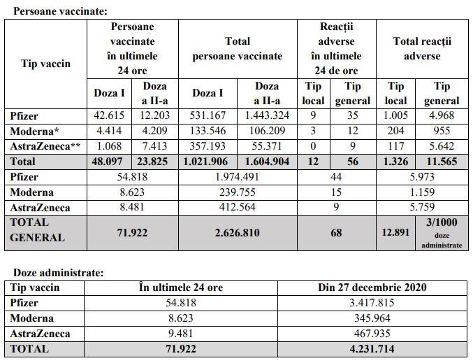 Peste 70.000 de români au fost imunizați în ultimele 24 de ore. Sursa: CNCAV