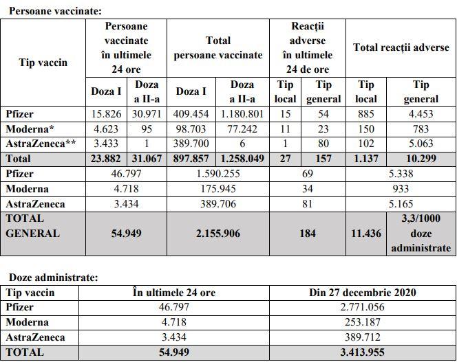 Aproape 55.000 de români au fost imunizați în ultimele 24 de ore. Sursa: CNCAV