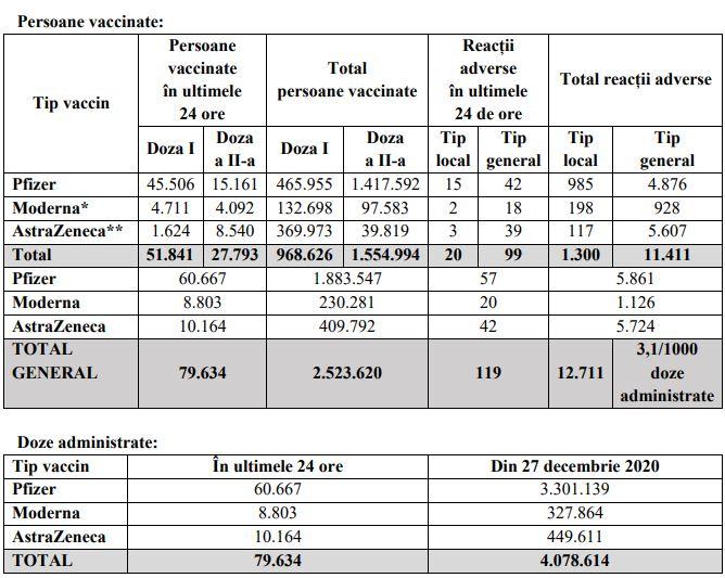 Aproape 80.000 de români au fost imunizați în ultimele 24 de ore. Sursa: CNCAV