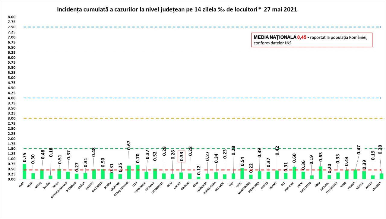Coronavirus în România - 27 mai. Peste 300 de noi cazuri COVID-19 raportate în ultimele 24 de ore. Numărul pacienților internați la ATI a ajuns la 485