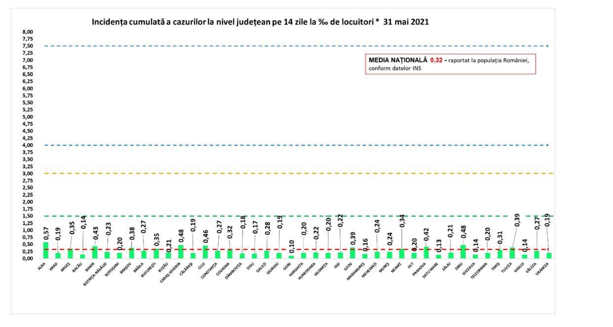 Coronavirus în România - 31 mai. Rata de infectare la nivel național scade la 0,32 de cazuri la mia de locuitori. 153 de noi cazuri COVID-19, confirmate în ultimele 24 de ore