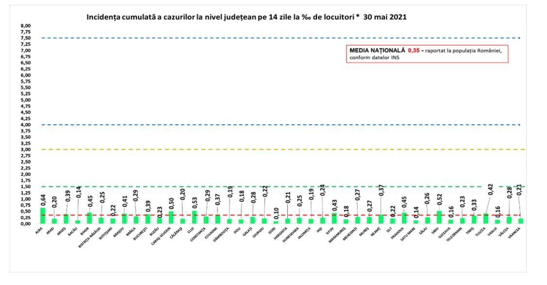 Coronavirus în România - 30 mai. Peste 150 de noi cazuri COVID-19 au fost confirmate în ultimele 24 de ore. Numărul pacienților internați la ATI a ajuns la 443