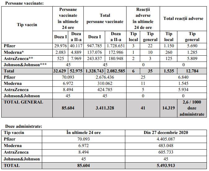 Peste 85.000 de români au fost imunizați în ultimele 24 de ore. Sursa: CNCAV