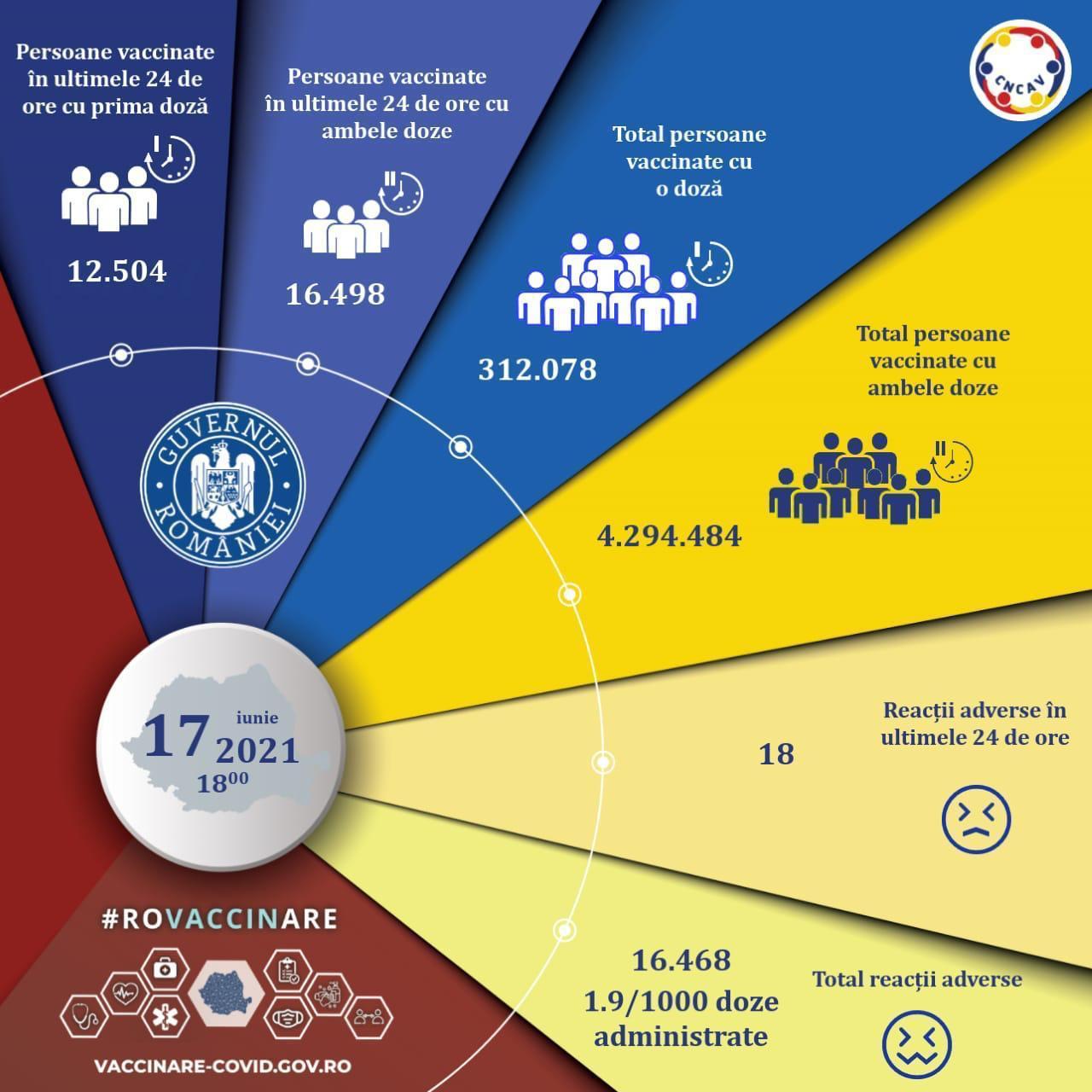 Bilanț vaccinare, 17 iunie 2021. Peste 29.000 de români, vaccinați în ultimele 24 de ore
