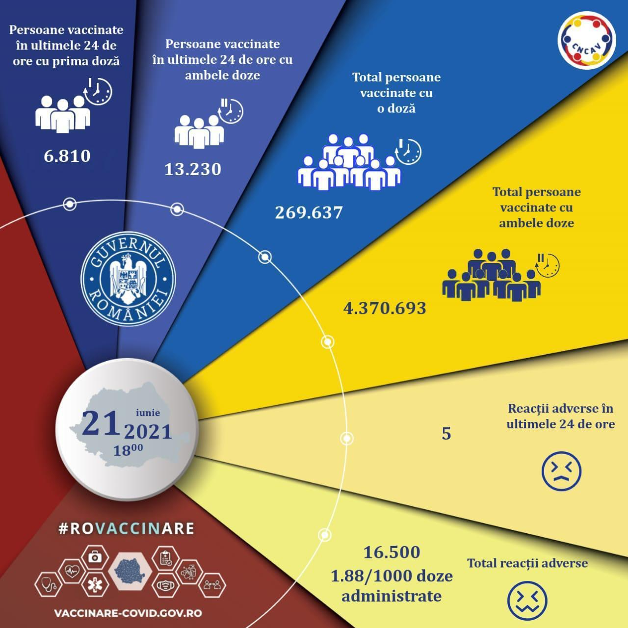 Campania de vaccinare anti-COVID-19. Peste 20.000 de persoane imunizate în ultimele 24 de ore: Doar 6.800 și-au făcut prima doză