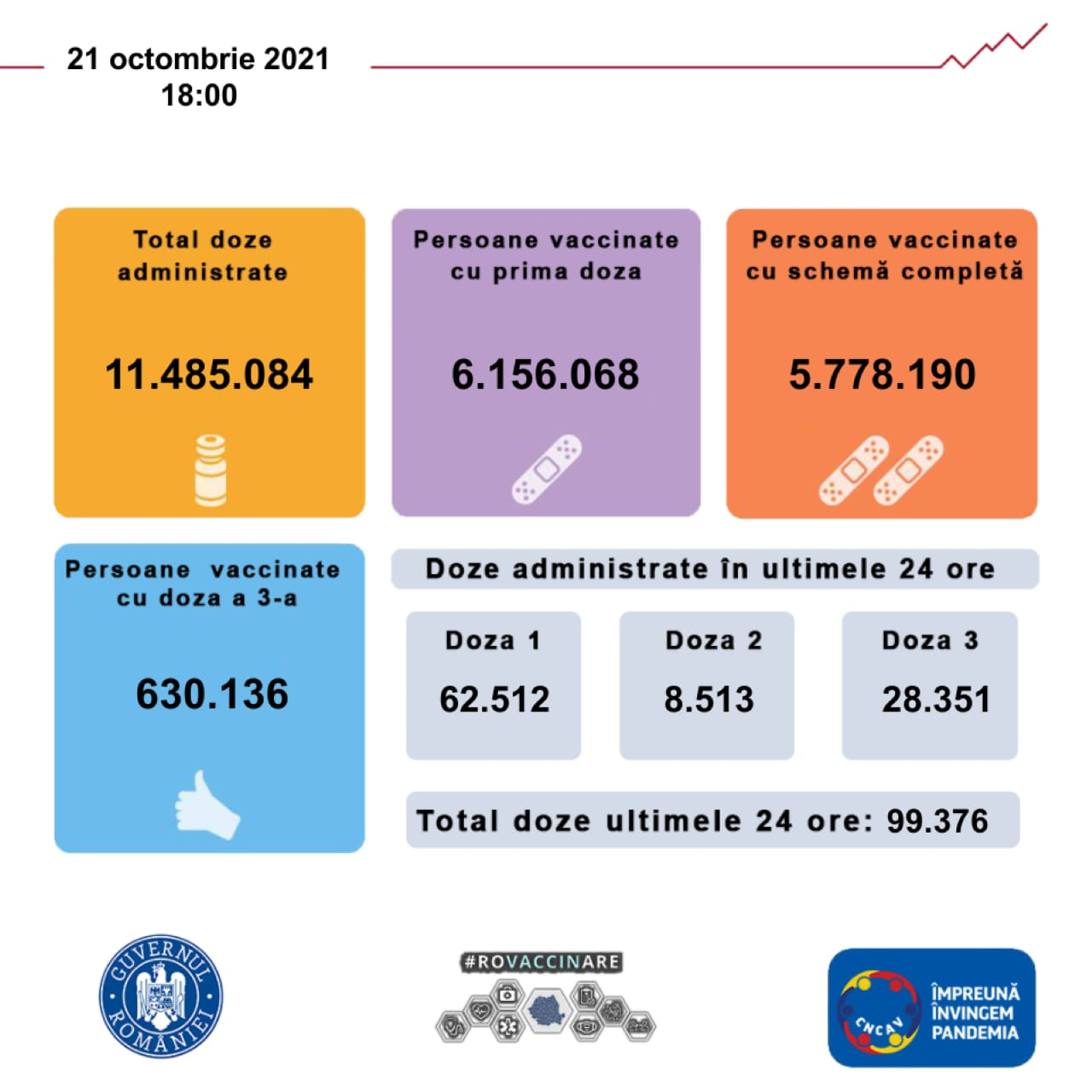 Aproape 100.000 de doze de vaccin administrate joi în România. Circa 30.000 dintre acestea sunt a treia doză